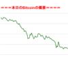 ■途中経過_1■BitCoinアービトラージ取引シュミレーション結果(2017年9月15日)