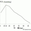 Falsified graph of women's fertility with its peak at the age of 22 years