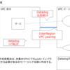 Datadogを東京リージョンからInter-RegionでPrivate linkを使ってデータ転送する方法