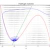pythonを使ってFitzHugh南雲方程式のnullclineを描く
