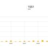 スロットブログ開設から1ヶ月で1000PV達成。需要がある記事と無い記事が分かってきた。