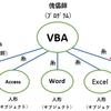 VBAでIEを操る(IEをオブジェクトとして取得)