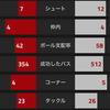 【CLGroup第4節 アーセナル VS ルドゴレツ】 2失点で苦しむも、なんとかゴールをこじ開けて勝ち点3ゲット