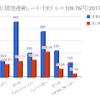 タイ物価2018 世界の物価相場(タイ編)