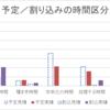 【雑記・タスク管理・効率化】仕事の記録を時間区分ごとにグラフ化してみました