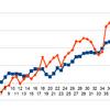 JNJ,XOM,IBM,PSXから続々配当金、配当金生活まであと何年?