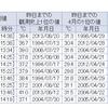 大分・熊本・鹿児島・宮崎・広島県で真夏日に!季節外れの暑さは22日まで!!