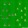 誰が出ても変わらないチームへの変貌 J1第27節 セレッソ大阪vsベガルタ仙台