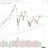 【米国相場】S&P500 回復傾向か。ぶっちゃけ今の米国相場はおいしい。夏のボーナスは全力で投資したい。