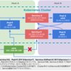マルチホストでのDocker Container間通信 第3回: Kubernetesのネットワーク(CNI, kube-proxy, kube-dns)