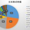 2020年1月第3週の保有日本株式の状況
