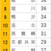 東京大学合格者数~1950年以降の累計~