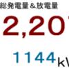 2018年6月分発電量&放電量