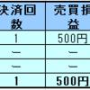 2018年12月6日 ループイフダン 利益1,574円