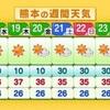 今週も猛暑続く… 危険な暑さに!