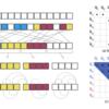 Reformer: The Efficient Transformer③(Reversible Transformer以降)|言語処理へのDeepLearningの導入の研究トレンドを俯瞰する #41