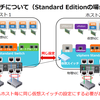 AHVの仮想ネットワーク設定について