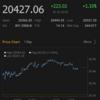 【株式】三日続伸もハイテクは減速
