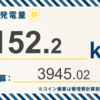 12/9〜12/15の総発電量は152.2kWh(目標比84.27%)でした!