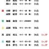 6/28(日)カラコン成績