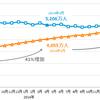 スマートフォンの利用率上昇に伴うネット上のコンテンツの価値観