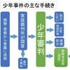 少年法「18、19歳は適用対象外」案への反論 「変わるチャンス奪う」日弁連シンポ - 弁護士ドットコムニュース(2018年11月12日)