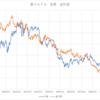 豪ドルドル FX 金利と為替の関係
