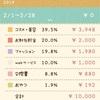 【お金】ぼっち主婦の2019.2月のお小遣い帳