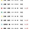 6/18(木)カラコン成績