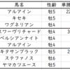 大阪杯2020出走馬予定馬考察と消去法予想