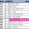 【先週の◆偏差値予想表◆(結果編)】2021年8月第1週(7/31・8/1)