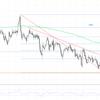 【ドル円 FX】2021年2月4日ドル円 今後の展望及びエントリーポイントは?