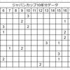2017年ジャパンカップ予想!