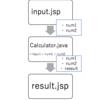 jsp と サーブレット で値の受け渡しをする。