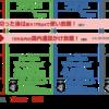 楽天モバイル スーパーホーダイ リニューアル 楽天セールと合わせてお得に!