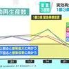 緊急事態宣言が出されてから29日で3週間になります.  NHKが,1人の感染者から何人に感染が広がるかを示す「実効再生産数」を簡易な手法で計算したところ,緊急事態宣言が出されている11都府県すべてで前の週より低くなっていることが分かりました.  専門家は「減少する傾向が見えてきているが,まだ感染者は多く,ここで気が緩むと数週間後には再び感染が拡大するので,徹底した対策を継続する必要がある」と指摘しています.28日時点 東京都でも0.74,神奈川県0.68,全国0.77 NHK 首都圏 NEWS WEB