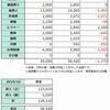 2019年10月の生活費と収支表