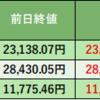 エレコム 目標株価 4,650円 → 5,700円 に引き上げ