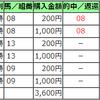 【土曜日の穴馬】2019/6/22(土)
