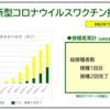 横浜市新型コロナウイルスワクチン接種状況(2021.07.07)