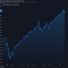 2021-2-2 週明け米国株の状況