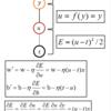 Pythonでニューラルネットワークを使った単回帰分析(関数近似)