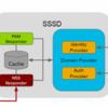 (ヽ´ω`) < OpenLDAP + SSSDでLinuxログインアカウント一元管理がさっぱりわからん - 3. SSSDの設定 -