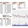 【2220】亀田製菓 4-6月期(1Q)経常は81%増益で着地