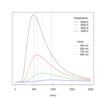 Planck distribution law for black body radiation