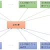 【将棋AI】N駒関係をMulti-Head Self-Attentionで学習する 続き2