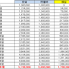 1万~20万を毎月投資した複利含め評価額を調査してみた