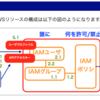 JAWS-UG CLI専門支部 IAM入門 オンライン参加