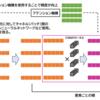 【gMLP解説】イラストで理解する最新の機械学習モデルgMLPの仕組み