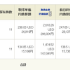 米国バンガードETF 買い付けたVOOとVTIの評価額の結果